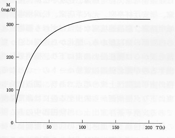 図3. 磁器の脱塩曲線
