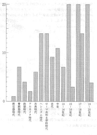 80~89年に調査した水中遺跡の年代区分