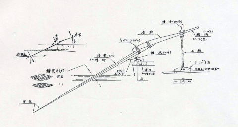 Fig.1櫓:各部の構造と働き