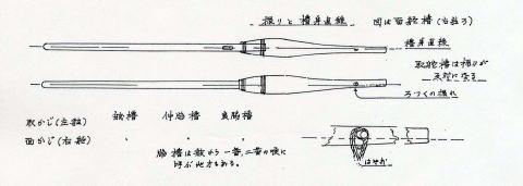 Fig.5 振りと櫓身直線図(櫓は面舵櫓{右舷櫓}である。)