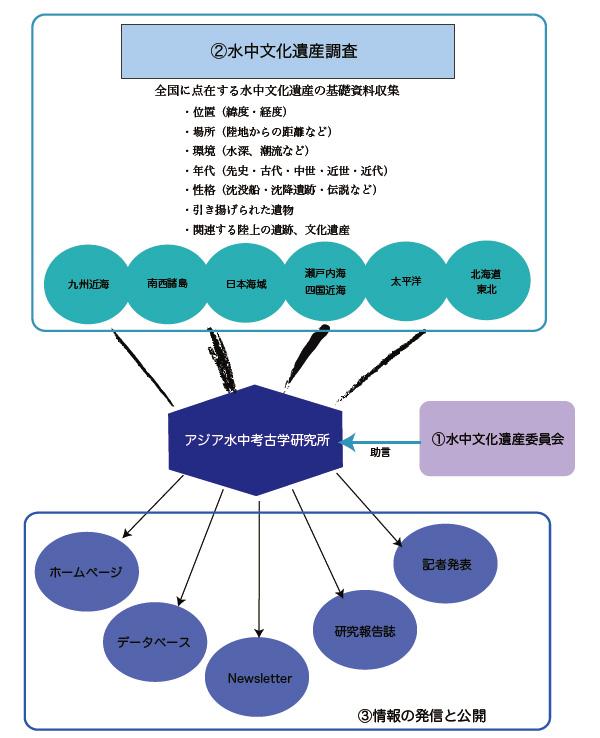 プロジェクトの構成・事業内容