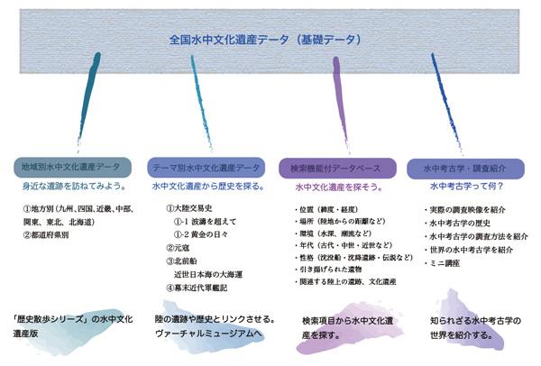 2009 年度における事業内容